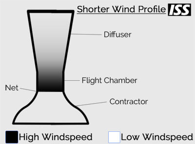 Shorter Wind Profile
