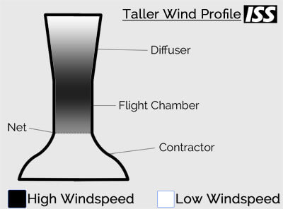 Taller Wind Profile