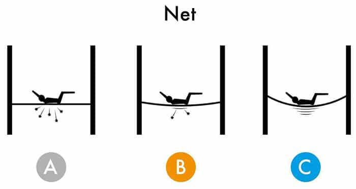 Net Elasticity Diagram